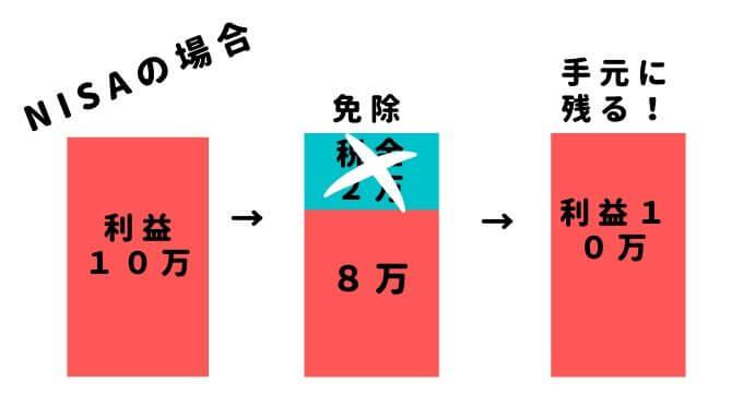 NISAの特徴の図